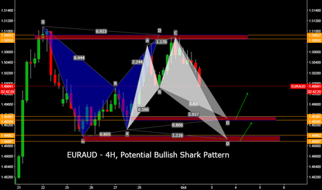 EURAUD: EURAUD - 4H, Potential Bullish Shark Pattern