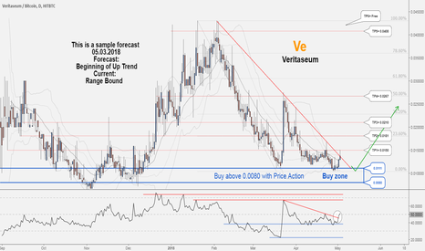 VERIBTC: There is possibility for the beginning of uptrend in VERIBTC...