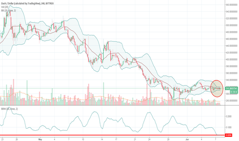 DASHUSD: Bollinger Band Squeeze: Will Volatility pick up on DASH?