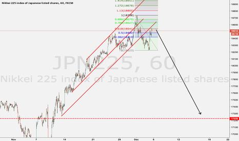 JPN225: JPN225 IS OUT OF THE ASCENDING CHANNEL