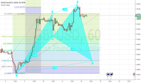 GBPUSD: GBPUSD: POTENTIAL BULL CYPHER 1H @ 1.5015