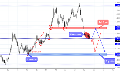 GBPUSD: GBP/USD weekly overview