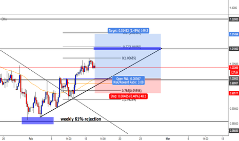 USDCHF: usdchf awaiting new higher low