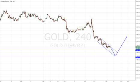 GOLD: Weekly Gold forecast