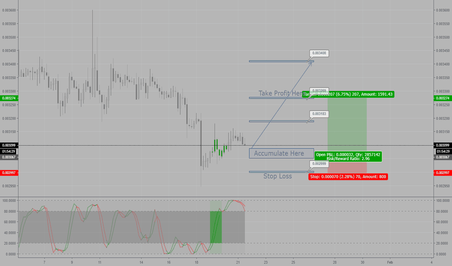 BTGBTC: BTG-BTC Long Trade Plan