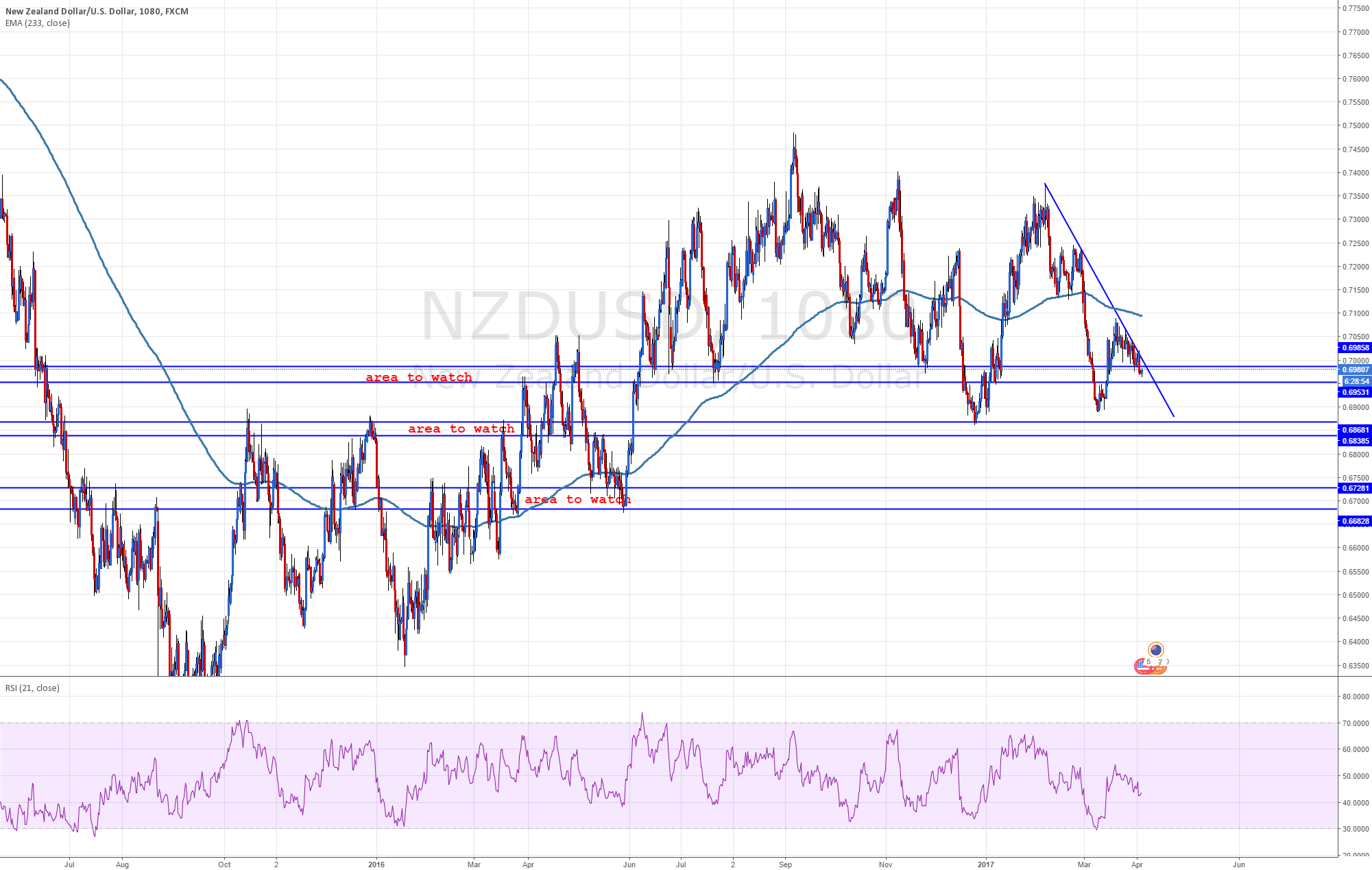 NZDUSD - Why its holding this level - weekly sup 1