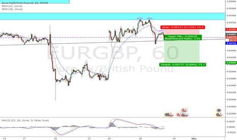 EURGBP: EUR/GBP [1H]