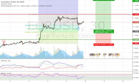 EURUSD: EUR/USD Retracement Long 30min