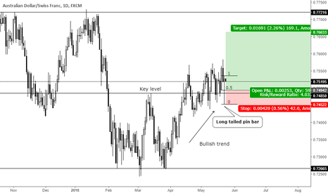 AUDCHF: Trend continuation long tailed pin bar at key level