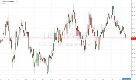 USDJPY: ud Dollar/japanese Yen