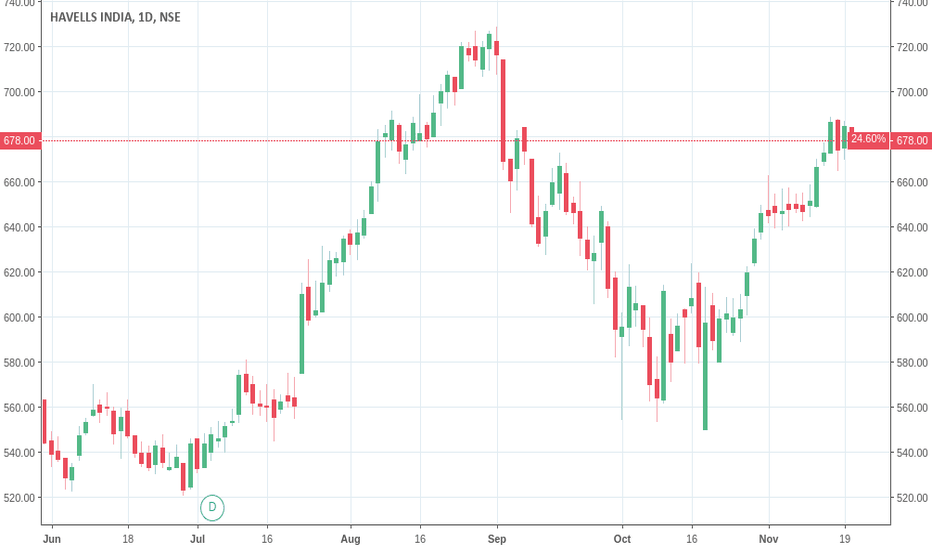 HAVELLS: #BUY HAVELLS (HAVELLS INDIA) ABOVE 689