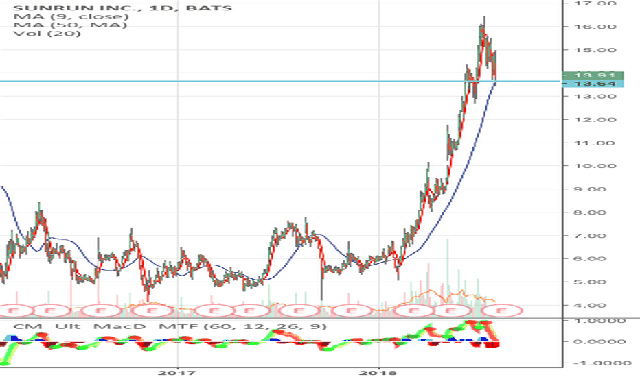 Run Stock Price And Chart Tradingview