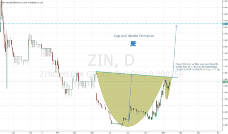 ZIN: Zinc Media #ZIN cup and handle breakout extension