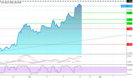 EURUSD: Euro dollaro 4h probabile discesa in atto