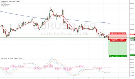 EURUSD: EURUSD long-term short on 1h chart