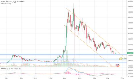 IOTUSD: BITFINEX/ IOTA/`USD