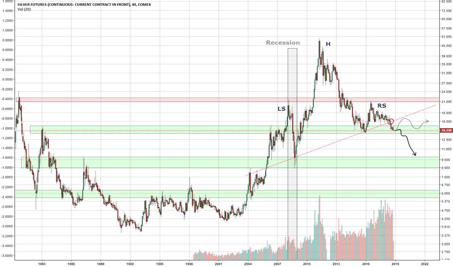 SI1!: SILVER/USD - Futures, COMEX - Short