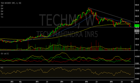 TECHM: Double Bottom : Tech Mahindra