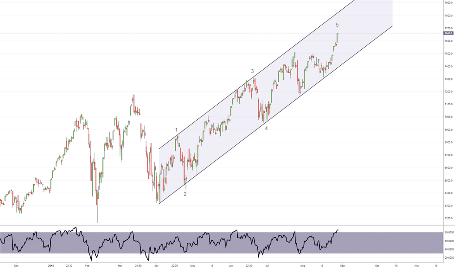 NDX: NDX - close to a move down