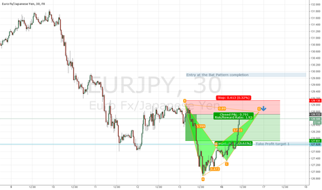 EURJPY: EUR/JPY Short Bat Pattern