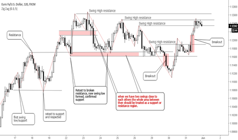 EURUSD: Trading Fundamentals: Horizontal Support & Resistance #forex
