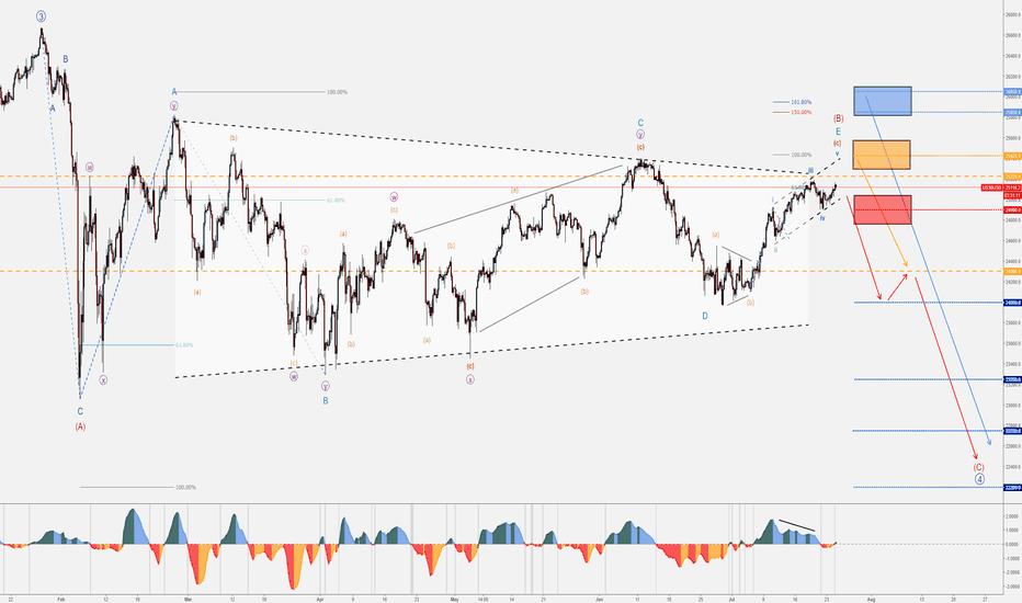 US30USD: Part 2 - Dow Jones - VIX Spike - Indices Flash Crash
