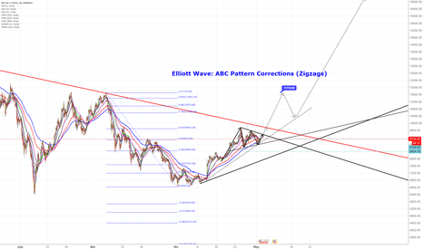 BTCUSDT: Elliott Wave: ABC Pattern Corrections (Zigzags)