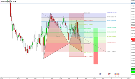 EURUSD: Bullish Gartley @ 1.10409