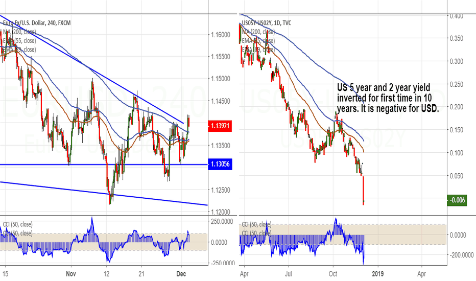 EURUSD: EUR/USD Vs US 5 year and 2 year spread