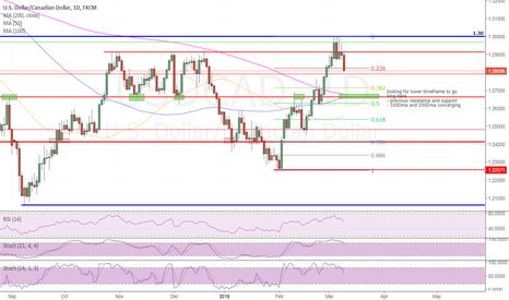 USDCAD: USDCAD - stay short and then long