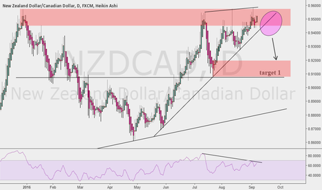 NZDCAD: look after
