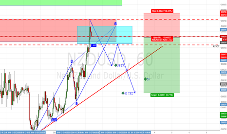 NZDUSD: NZDUSD Short AB=CD pattern