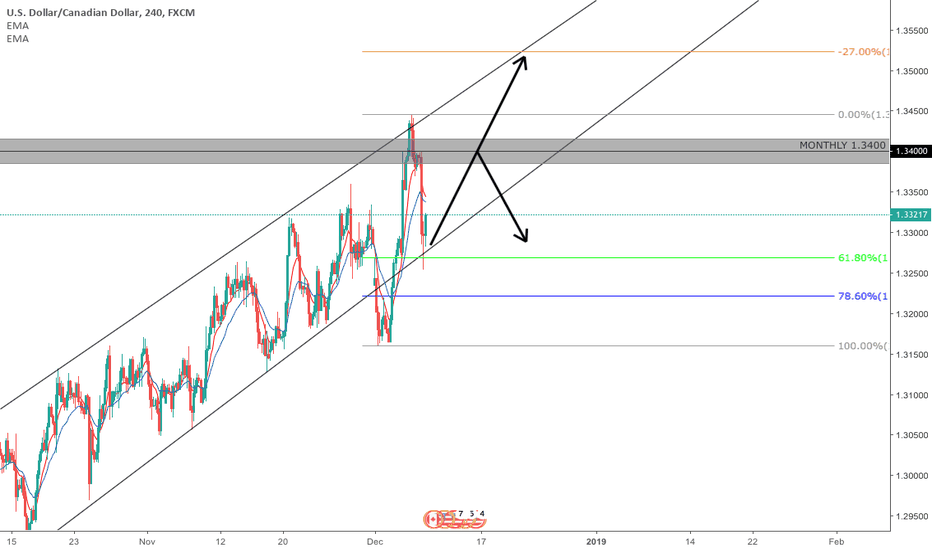 USDCAD: USDCAD 4 HOUR 10/12/18
