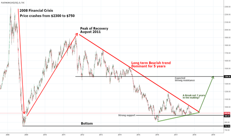 PLATINUM: Long term Look at Platinum