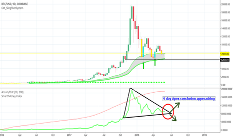 BTCUSD: BTC approaching 9 day apex like concludes by end of summer