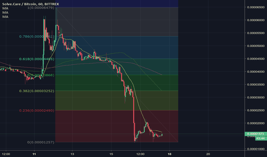 SOLVEBTC: SOLVE double bottoms after a massive selloff