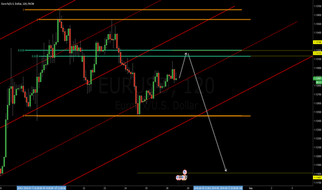 EURUSD: EURUSD - PAINFUL COUNTER TREND