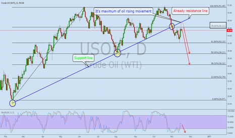 USOIL: OIL (New View)