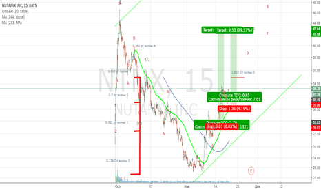 NTNX: Волновой анализ NTNX
