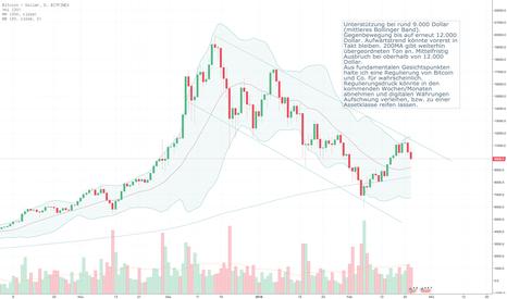 BTCUSD: Bitcoin auf Tuchfühlung mit 9.000 Dollar?Regulierung in Aussicht