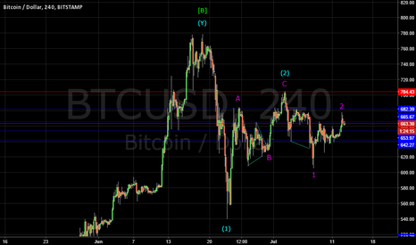 BTCUSD: BITCOIN: THIRD WAVE DROP TO BELOW $500 IMMINENT