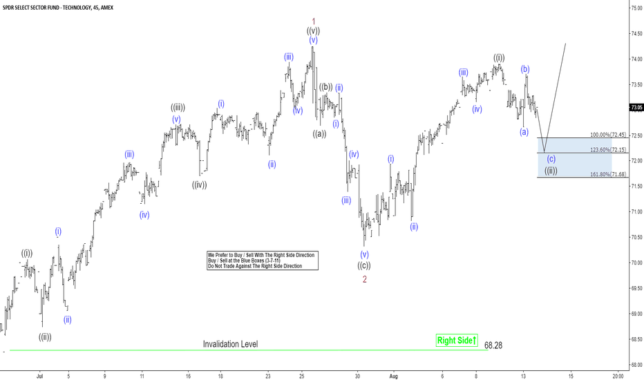 XLK: XLK Elliott Wave Analysis Suggesting More Upside