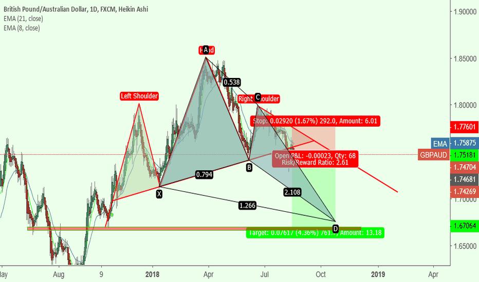 GBPAUD: potencial pattern
