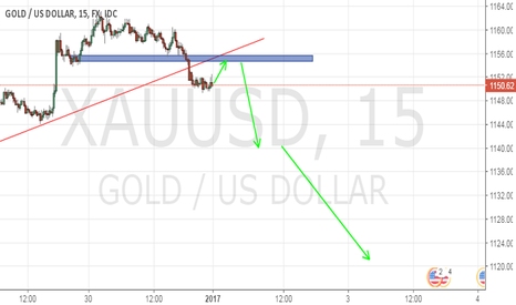 XAUUSD: Good time to short Gold