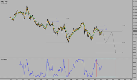 EURJPY: EURJPY month chart
