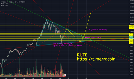 BTCUSD: Bit Coin : Scenario (One more Big Drop)