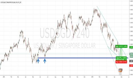 USDSGD: USD/SGD LONG COMING SOON