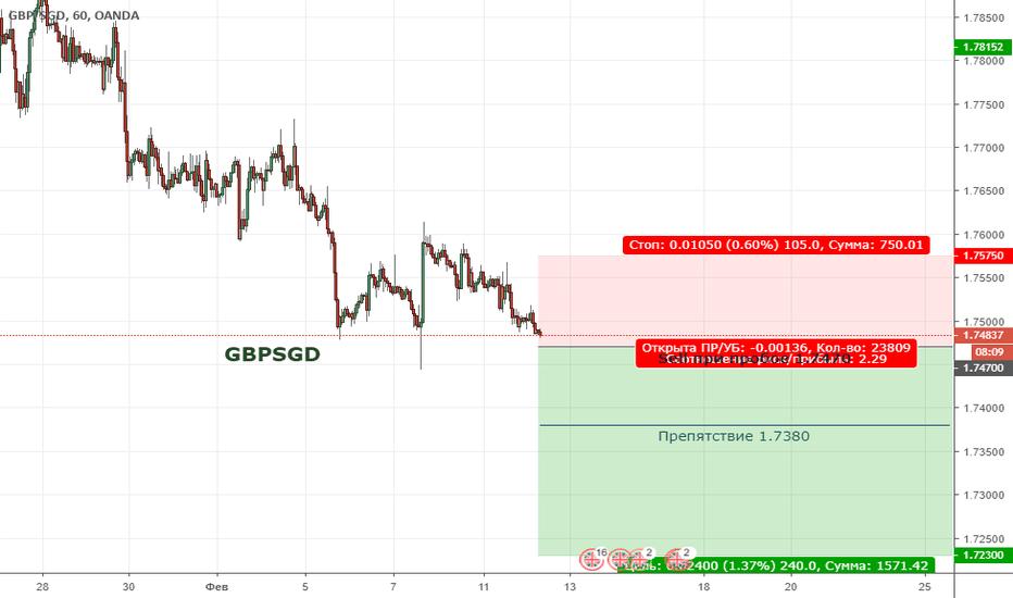 GBPSGD: GBPSGD. Цена формирует нисходящую тенденцию