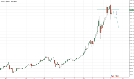 "BTCUSD: Bitcoin ""the skeptic crash"""