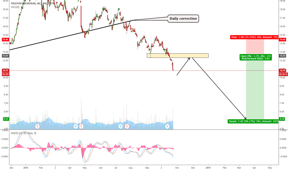 FCX: FCX - EXPECTING A LONG TERM DOWNTREND